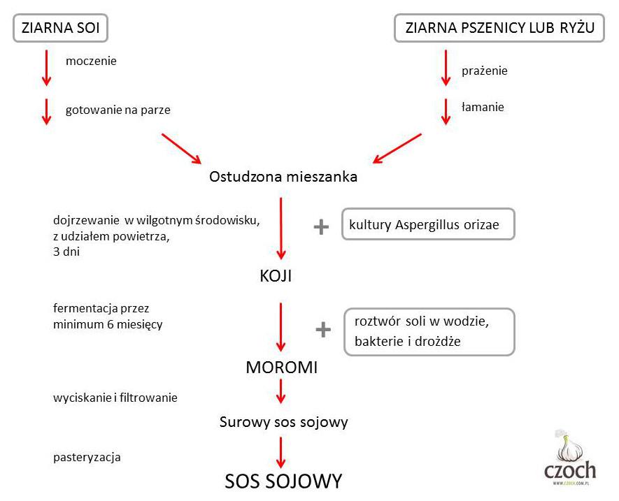 Sos sojowy, etap produkcji